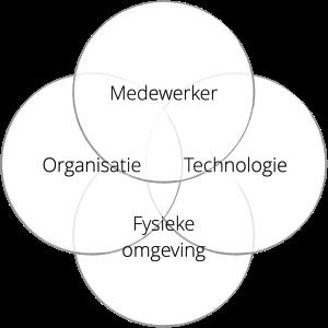 Venn-diagram met 4 bollen: medewerker, organisatie, technologie en fysieke omgeving